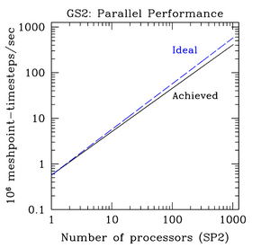 GS2 Scaling